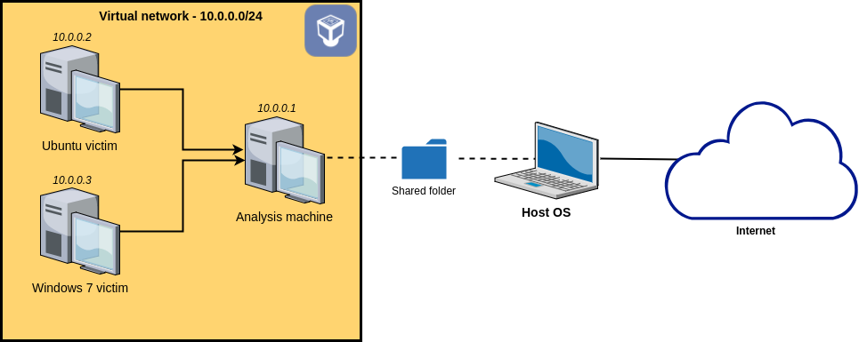 Set up your own malware analysis lab with VirtualBox