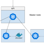 They told me I could be anything, so I became a Kubernetes node – Using K3s  for command and control on compromised Linux hosts