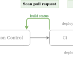 Shifting Cloud Security Left — Scanning Infrastructure as Code for Security Issues